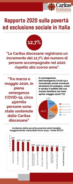 Infografica_Rapporto_Caritas_2020_2.jpg