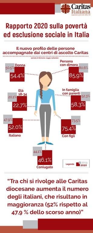 Infografica_Rapporto_Caritas_2020_2_2.jpg